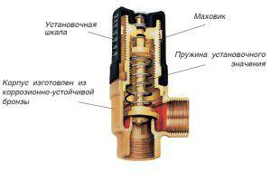Конструкция перепускного клапана отопления