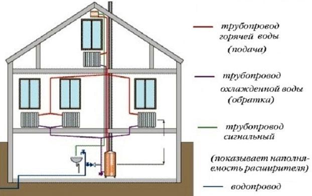 паукс схема подключения радиаторов отопления