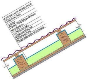 Схема утепления скатной крыши пенопластом