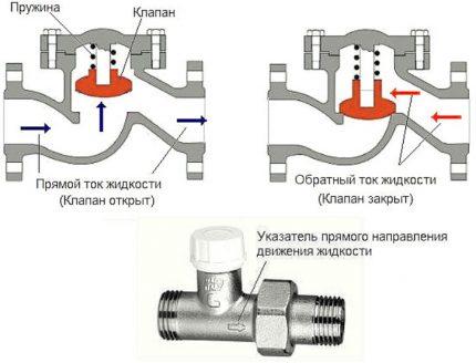 Подъемный обратный клапан