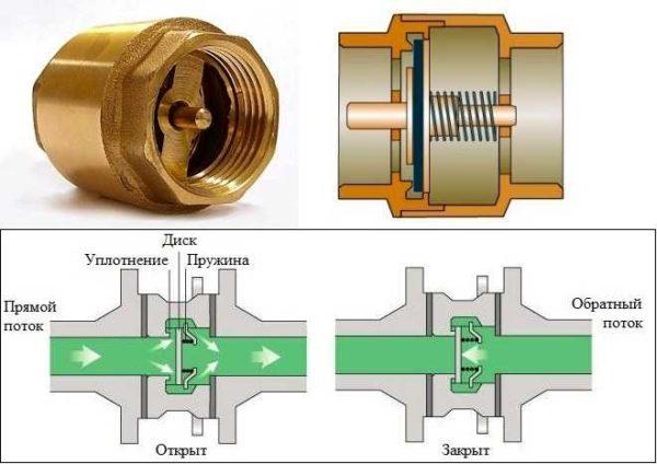 Подпружиненный обратный клапан и его принцип работы