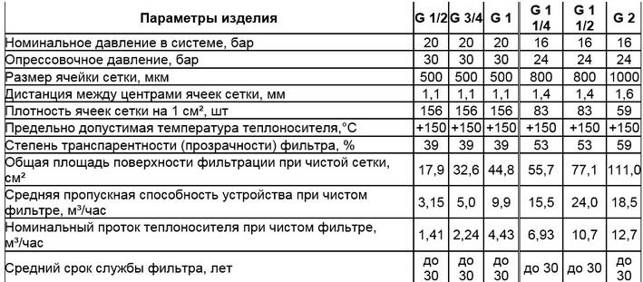 характеристики фильтра 3/4 и 1 дюйм
