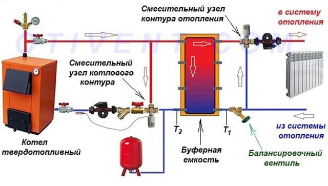 Схема подключения буферной емкости к СО