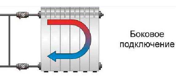 Боковое подключение радиатора