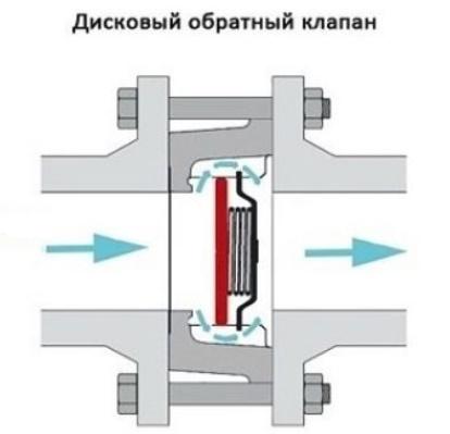 дисковый обратный клапан