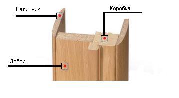 соединение дверной коробки с добором и наличником