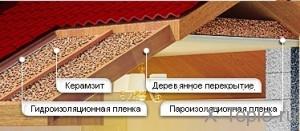 утепление потолка керамзитом