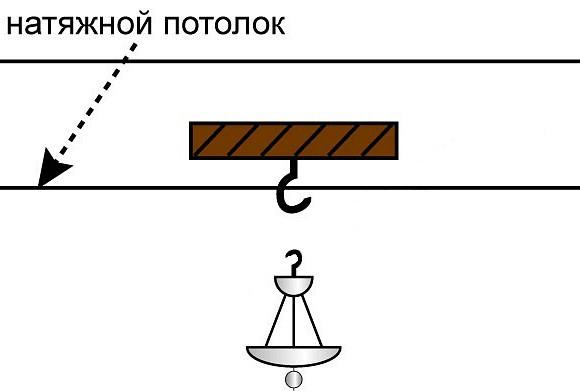 shema-ustanovki-lystri-k-natyjnomu-potolku