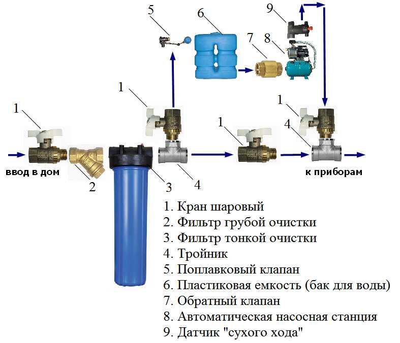 Водоснабжение частного дома и дачи из колодца: схема водопровода, система своими руками