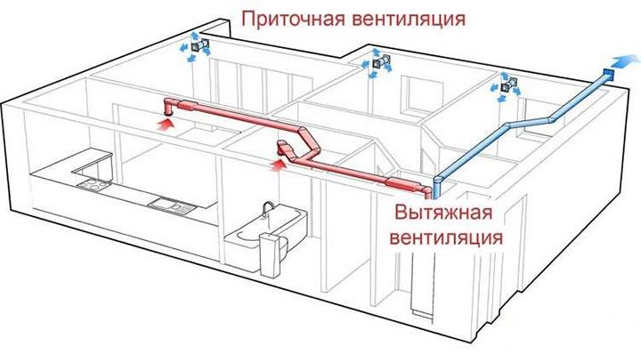 Смешанная система вентиляции помещения