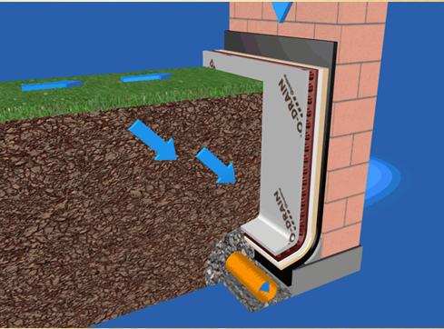 Устройство водоотводного дренажа от фундамента