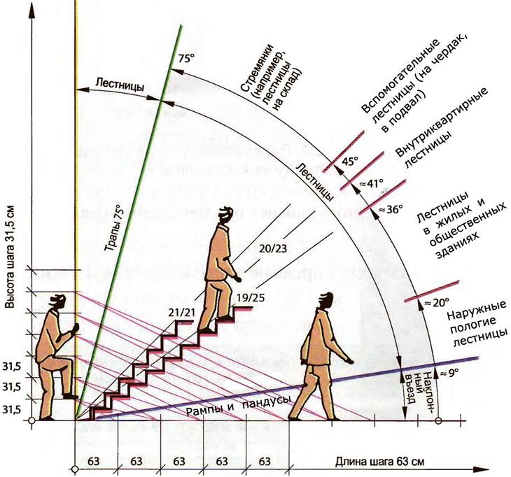 Угол наклона лестницы – инструкция как рассчитать оптимальный угол наклона лестницы на второй этаж, ГОСТ, видео