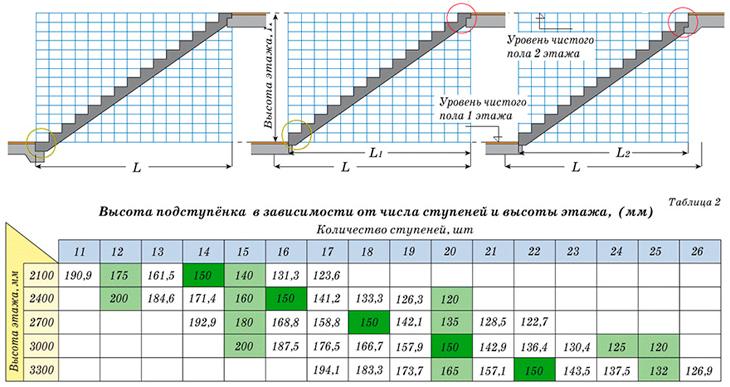Таблица различных параметров лестницы