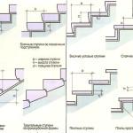 Виды форм ступеней для крыльца