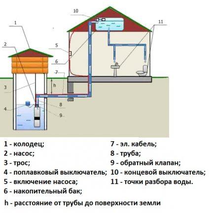 Схема водоснабжения с накопительным баком