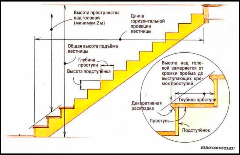 оптимальный угол наклона лестницы