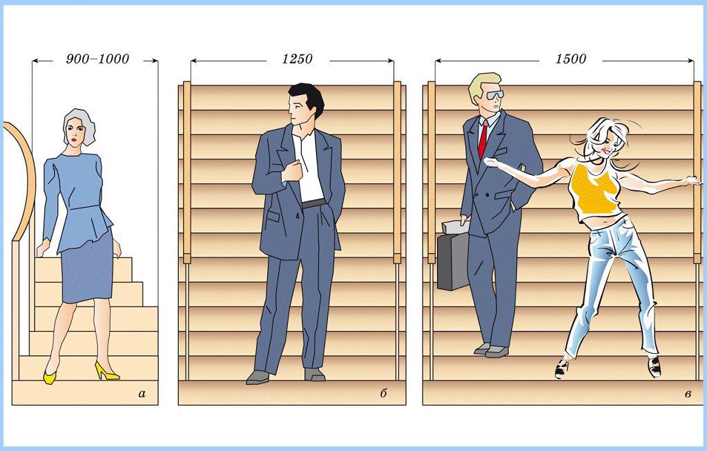 Ширина ступеней лестницы