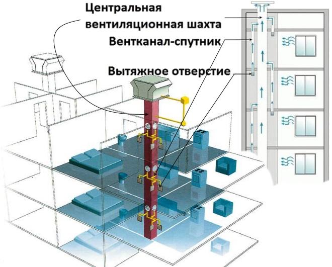 Типовая схема в многоквартирном доме