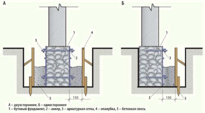 Схема укрепления ленточного фундамента