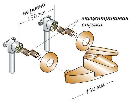 Расстояние между трубами