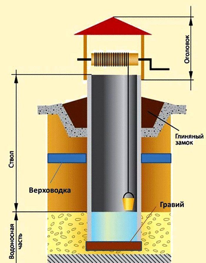 Схематическое изображение колодца с глиняным замком