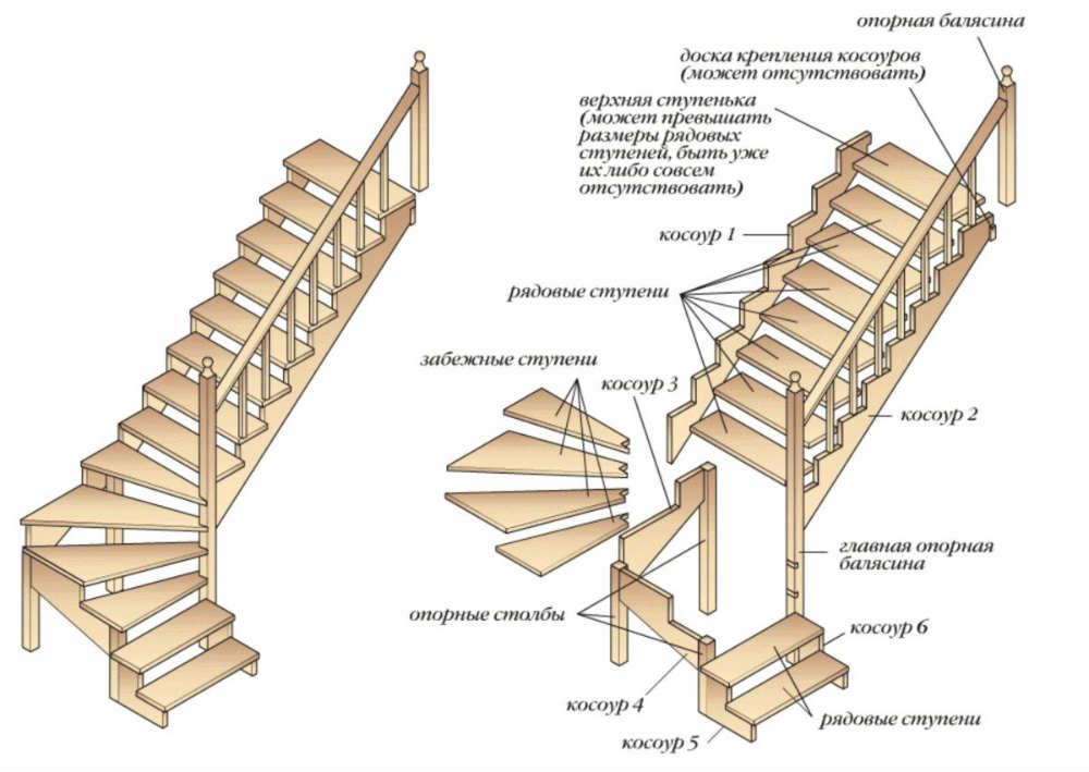 Элементы деревянной лестницы: обо всем подробно