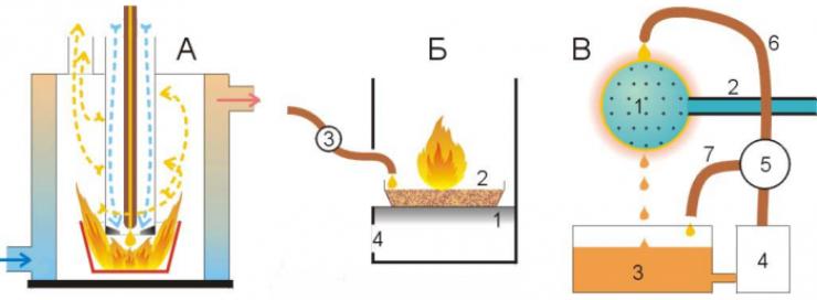 принцип работы капельной печи