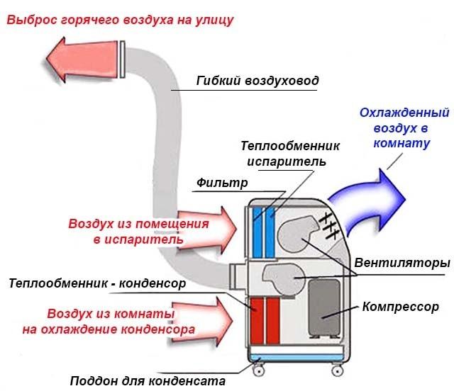 Технология охлаждения воздуха
