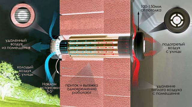 Как работает рекуператор тепла в стеновом клапане