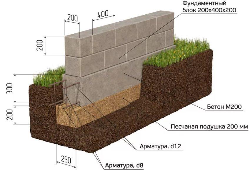 Именно от расчетной нагрузки объекта на фундамент и зависит, какого размера блоки необходимо подбирать