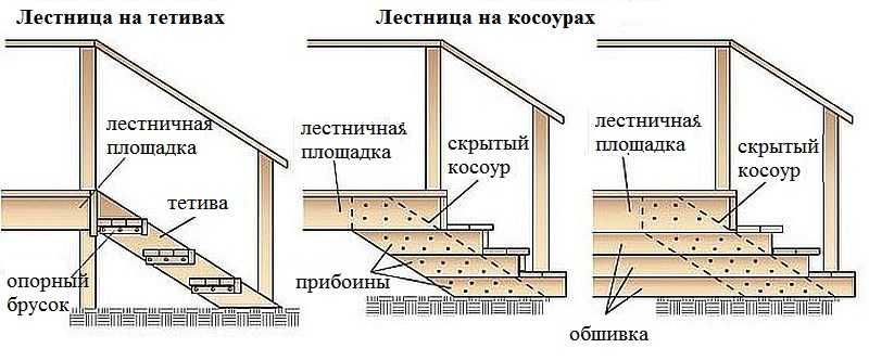 Как сделать ступени к дому своими руками