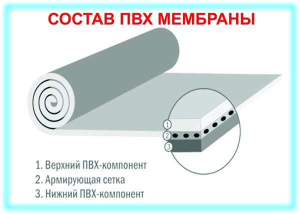 Мембрана ПВХ
