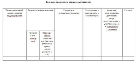 Страница журнала учета и испытаний лестничных конструкций