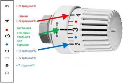 Регулировка температуры в помещениях