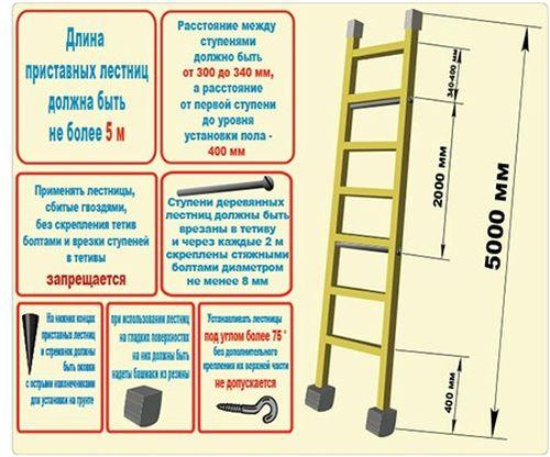 Нормативные требования к приставной лестнице