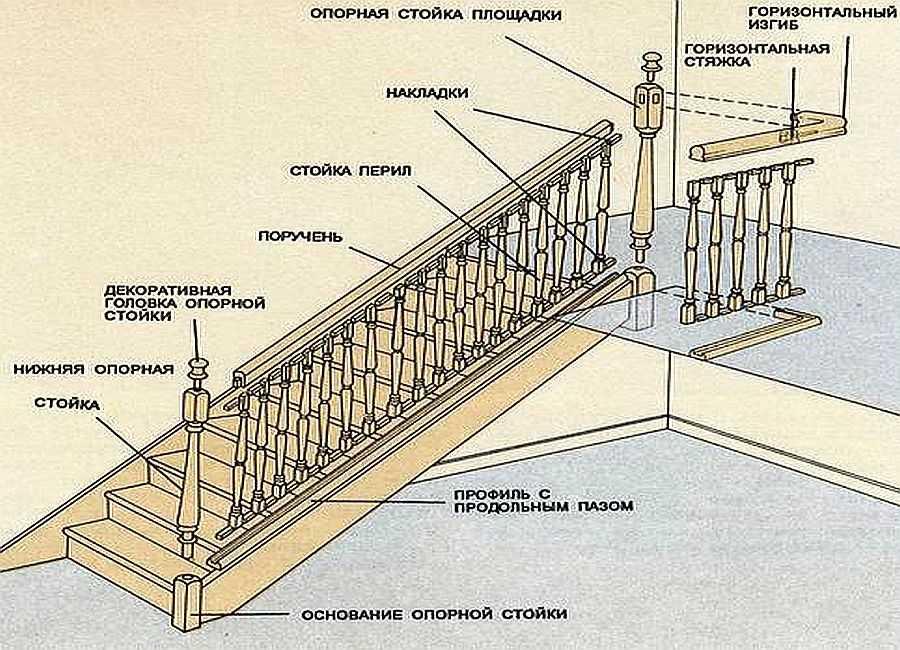 Устройство лестницы и способ крепления с накладками