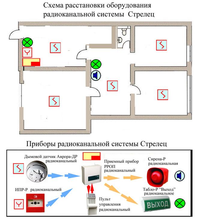 Пожарная сигнализация в квартире: выбор системы подключения, составление схемы, установка датчиков
