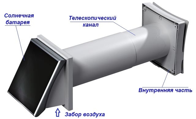 Стенной проветриватель с автономным питанием