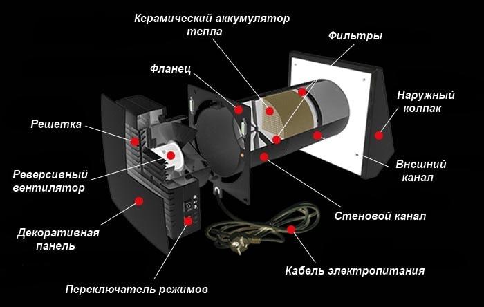 Приточно-вытяжная установка с регенерацией тепла