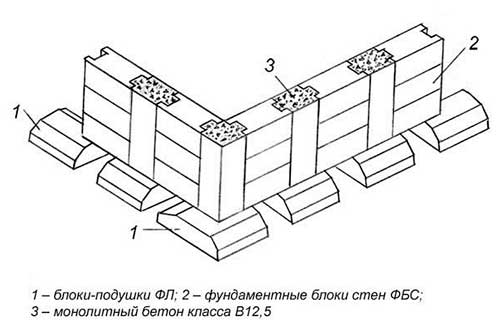 sbornyy-fundament-iz-blokov-fbs