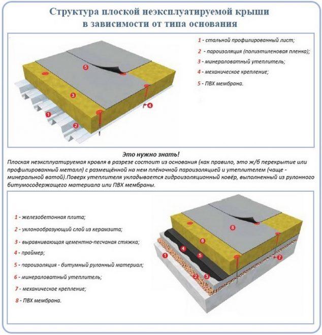 Схема устройства мембранной плоской кровли