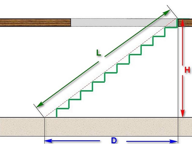 Как рассчитать угол наклона лестницы