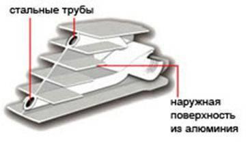 Пробка радиатора виды, монтаж, выбор обвязки