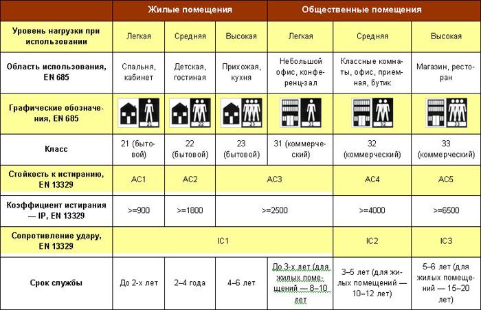 классификация ламината
