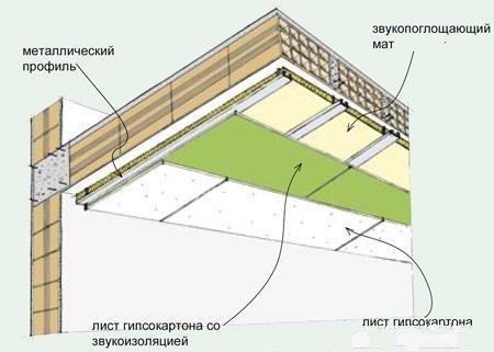 zvukoizolyaciya-potolka-v-kvartire-4690