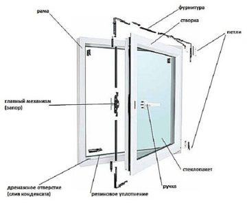 Из каких комплектующих состоит пластиковое окно?