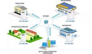 Проектирование и внедрение систем АИИСКУЭ
