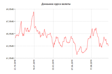 Курс доллара ЦБ РФ к рублю на сегодня и завтра