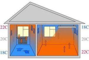 Преимущества инфракрасного отопления дома