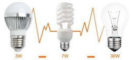 Как правильно выбрать светодиодные светильники